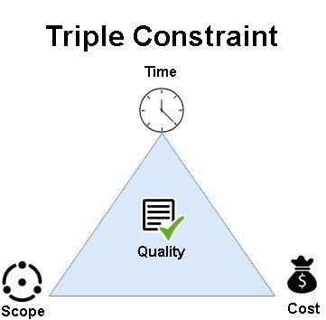 Triple Constraint with time, scope, cost and quality