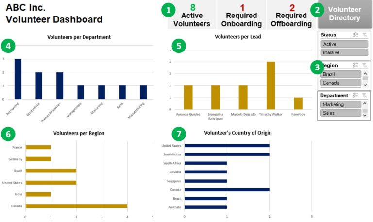 Dashboard explanation for the free volunteer database