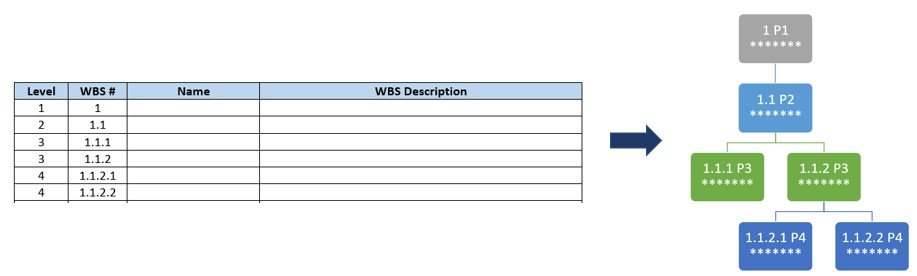 wbs transposition from table to visual